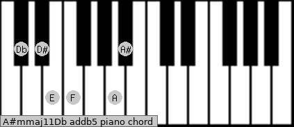 A#m(maj11)/Db add(b5) piano chord