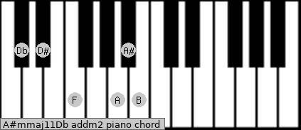 A#m(maj11)/Db add(m2) piano chord