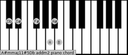 A#m(maj11)#5/Db add(m2) piano chord