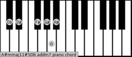 A#m(maj11)#5/Db add(m7) piano chord