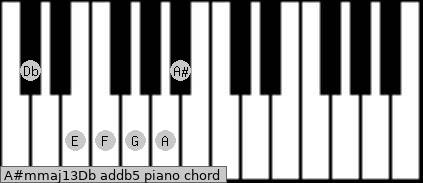 A#m(maj13)/Db add(b5) piano chord