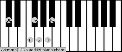 A#m(maj13)/Db add(#5) piano chord