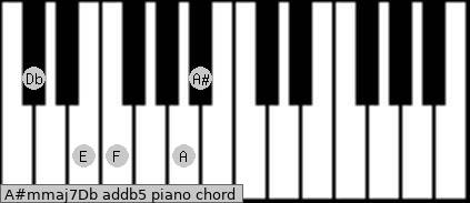 A#m(maj7)/Db add(b5) piano chord