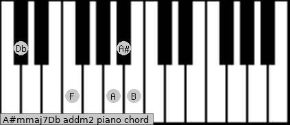 A#m(maj7)/Db add(m2) piano chord