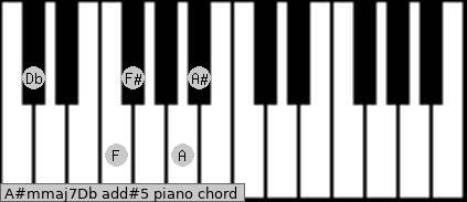 A#m(maj7)/Db add(#5) piano chord