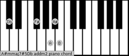 A#m(maj7)#5/Db add(m2) piano chord