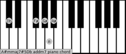 A#m(maj7)#5/Db add(m7) piano chord