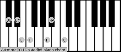 A#m(maj9/11)/Db add(b5) piano chord