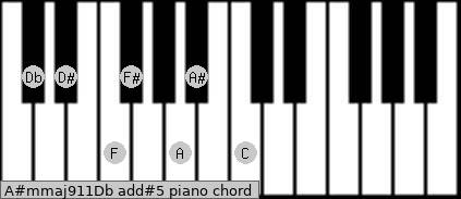 A#m(maj9/11)/Db add(#5) piano chord