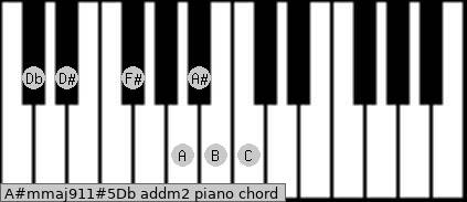 A#m(maj9/11)#5/Db add(m2) piano chord
