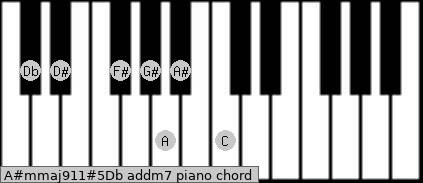 A#m(maj9/11)#5/Db add(m7) piano chord