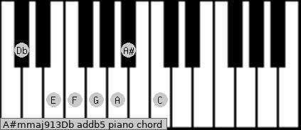 A#m(maj9/13)/Db add(b5) piano chord