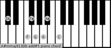 A#m(maj9/13)/Db add(#5) piano chord