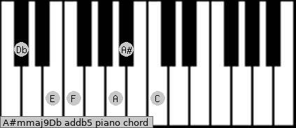 A#m(maj9)/Db add(b5) piano chord