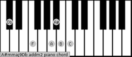 A#m(maj9)/Db add(m2) piano chord