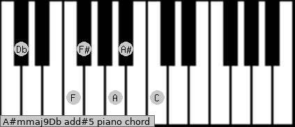 A#m(maj9)/Db add(#5) piano chord