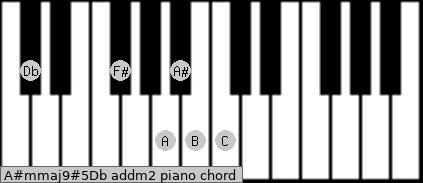 A#m(maj9)#5/Db add(m2) piano chord