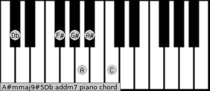 A#m(maj9)#5/Db add(m7) piano chord