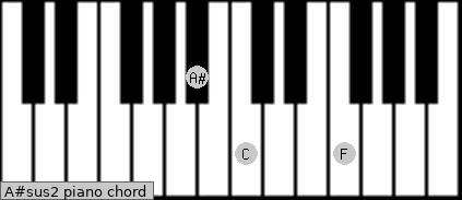 A#sus2 piano chord