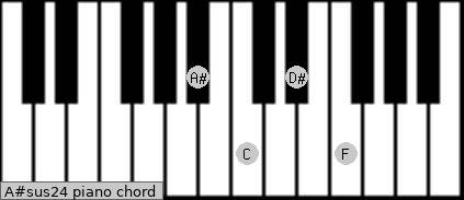 A#sus2/4 piano chord