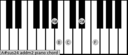A#sus2/4 add(m2) piano chord