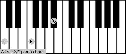 A#sus2\C piano chord