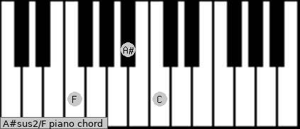A#sus2\F piano chord