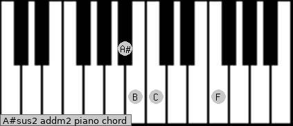 A#sus2 add(m2) piano chord