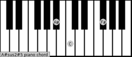 A#sus2(#5) piano chord