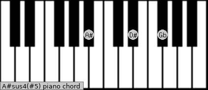 A#sus4(#5) piano chord