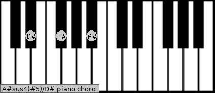 A#sus4(#5)\D# piano chord