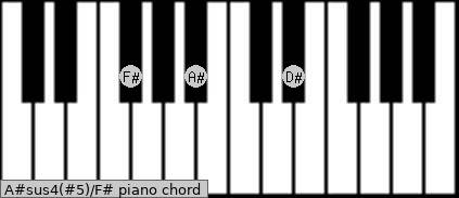 A#sus4(#5)/F# Piano chord chart