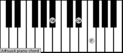A#sus4 piano chord