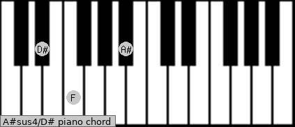 A#sus4\D# piano chord