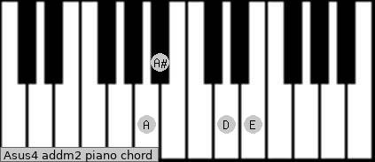 Asus4 add(m2) piano chord