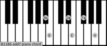 B11/Bb add(7) piano chord