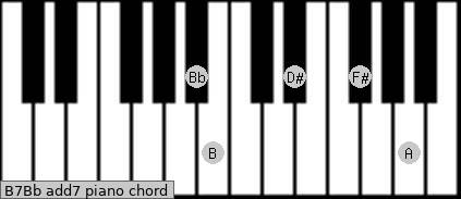 B7/Bb add(7) piano chord