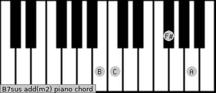 B7sus add(m2) piano chord