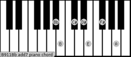 B9/11/Bb add(7) piano chord