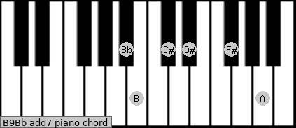 B9/Bb add(7) piano chord