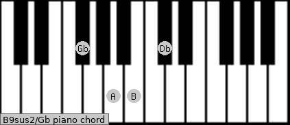 B9sus2\Gb piano chord