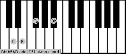 Bb(b5)/D add(#5) piano chord