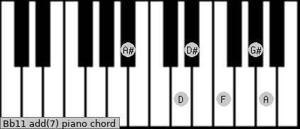 Bb11 add(7) piano chord