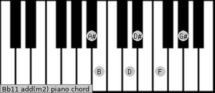 Bb11 add(m2) piano chord