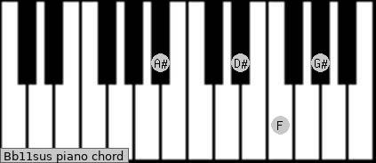 Bb11sus piano chord