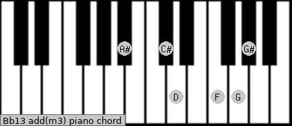 Bb13 add(m3) piano chord