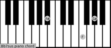 Bb7sus piano chord