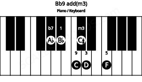 Bb9/Ab add(m3) piano chord