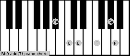 Bb9 add(7) piano chord