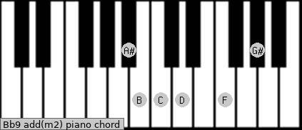 Bb9 add(m2) piano chord